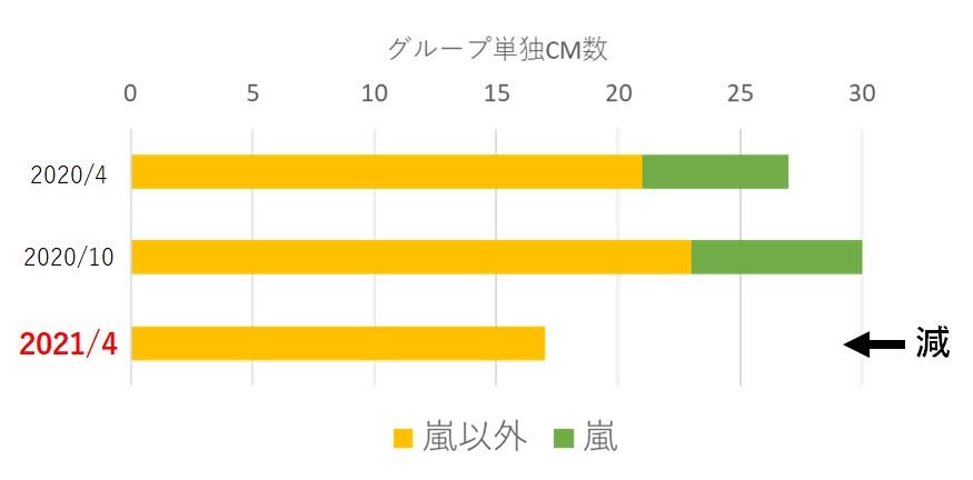 2020年4月~2021年4月のジャニーズのグループ単独CM数の推移