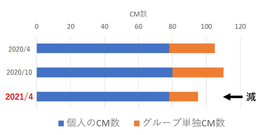 2020年4月~2021年4月のジャニーズタレントのCM数合計の推移
